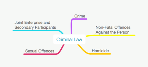 ALL CRIMINAL LAW MIND MAPS PACK - LLB / GDL