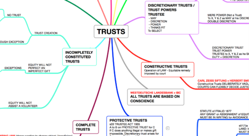 TRUSTS, CONSTITUTION OF TRUSTS & FORMALITIES