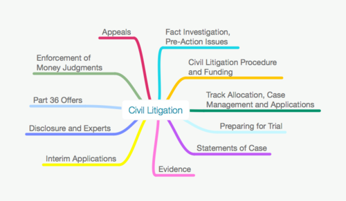 ALL CIVIL LITIGATION MAPS PACK