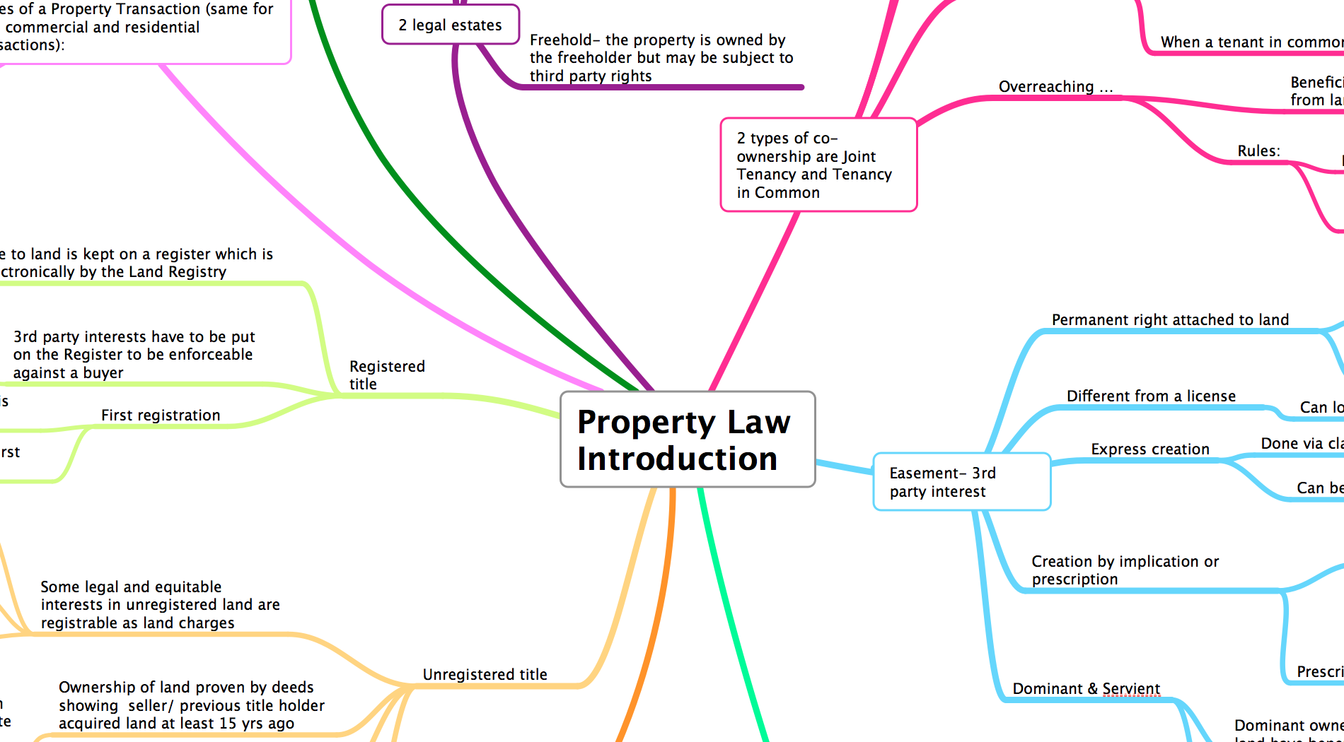 introduction to property law - this book is a comprehensive guide to the basic concepts and principles of property law, placing legislation and case materials in a clear context - new - reference to.